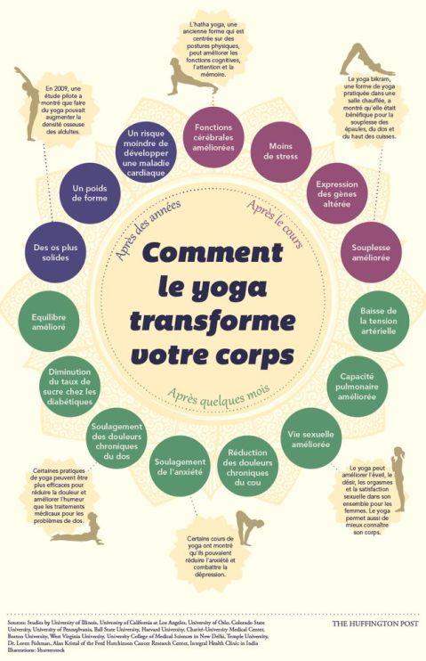 COMMENT LE YOGA TRANSFORME VOTRE CORPS